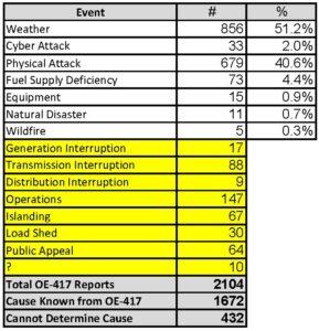 OE-417 Electric Disturbance Events Database